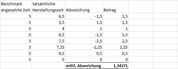 excel abweichung benchmark abs
