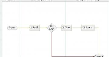 prozessmanagement input output system