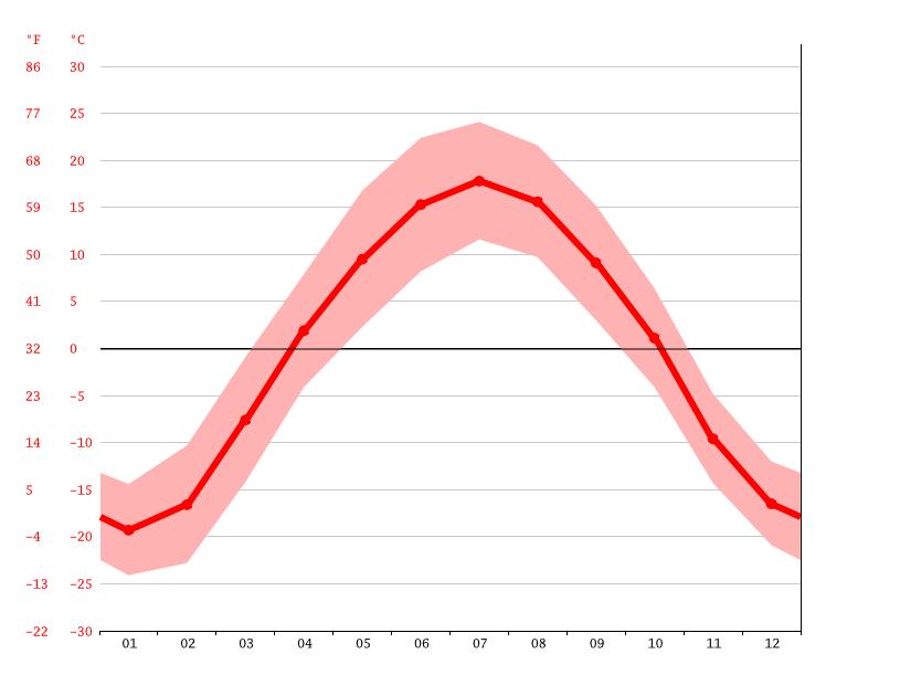 boreale zone klima temperatur