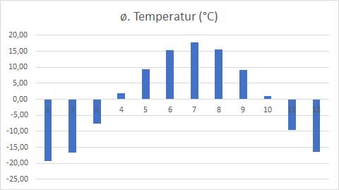 kaltgemäßigte zone klimadiagramm