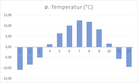 kaltgemäßigte zone klimatabelle